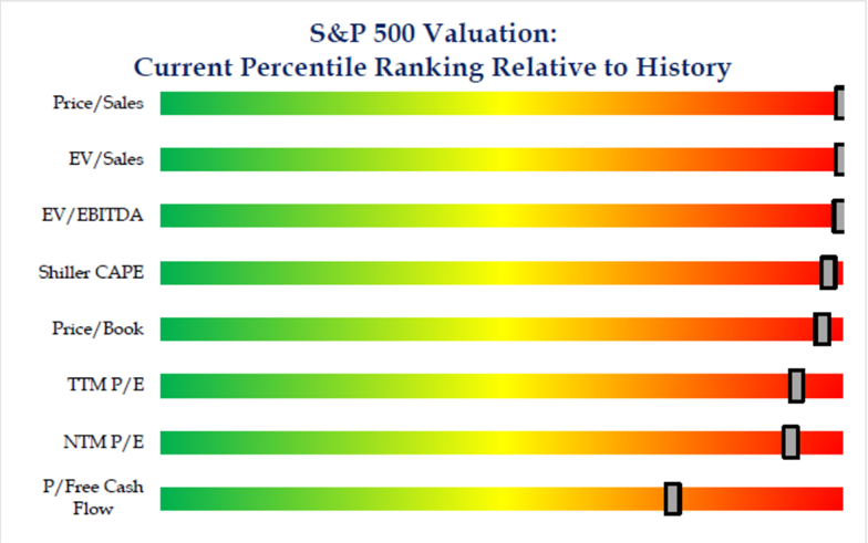 S&P 500 Valuation: Current Percentile Ranking Relative to History