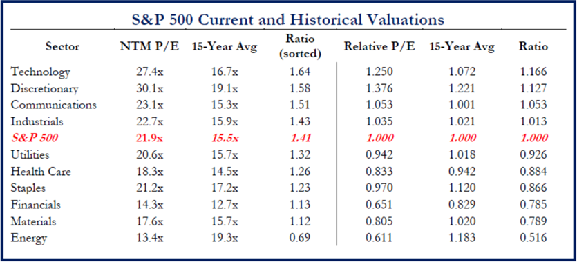 S&P 500 Current and Historical Valuations